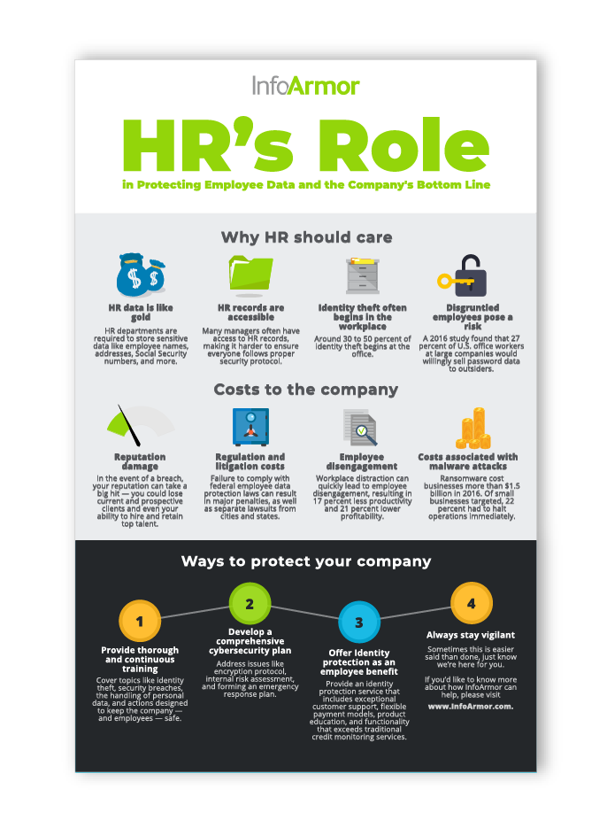 Cover of HR's Role in Protecting Employee Data and the Company's Bottom Line